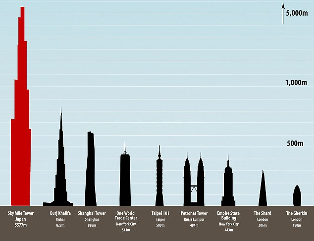 Tallest Planned Buildings